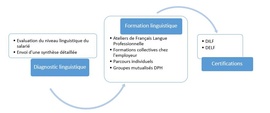 Dispositif FLP